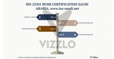 ISO 22301 Certification, ISO 22301 Consultancy, ISO 22301 Certificate