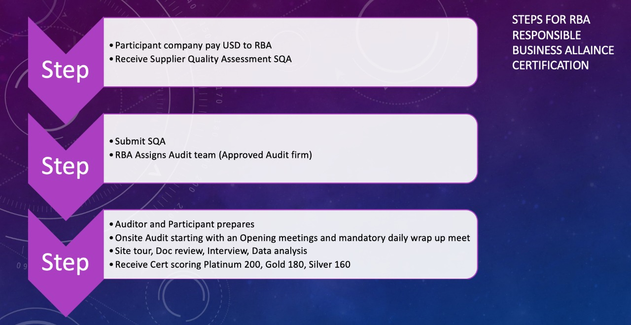Steps Of RBA Code of Conduct Certification