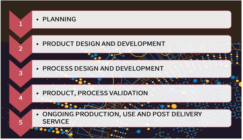 AS 9145 – Aerospace Standards for Advanced Product Quality Planning.